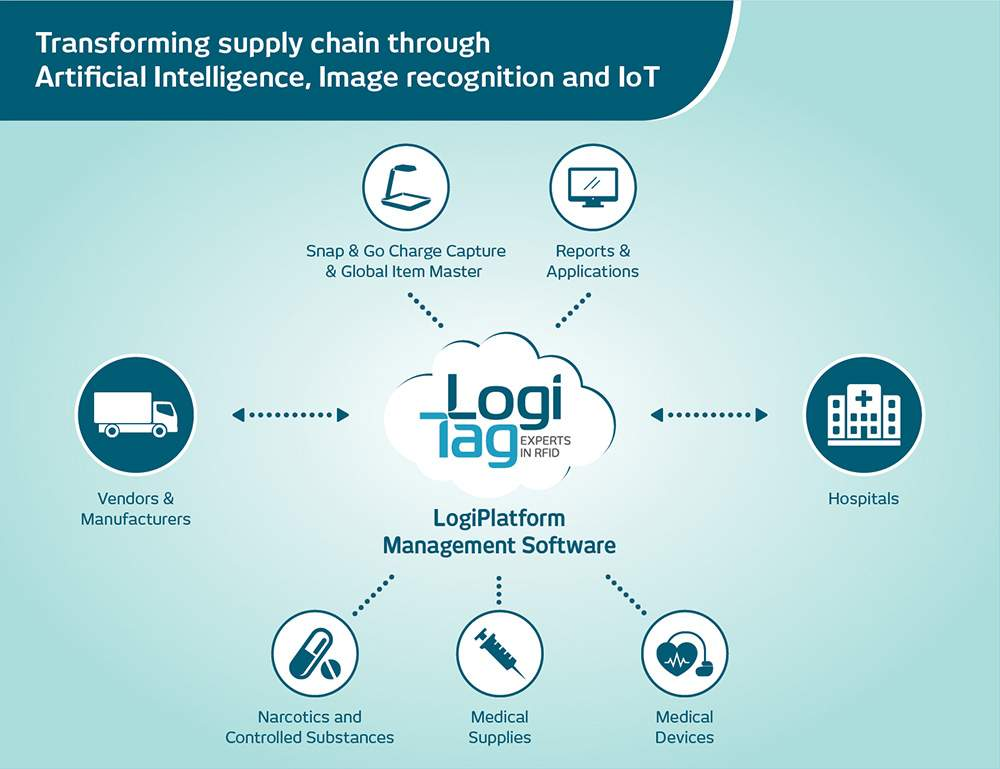 LogiTag Medical Ecosystem Flowchart 1 - Suppliers Solutions