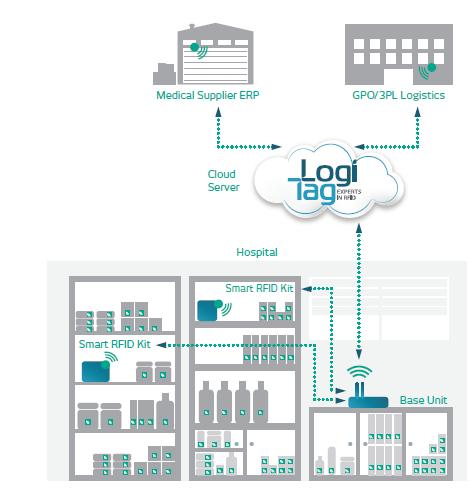 Virtual Cabinet Diagram - Product Landing- LogiPlatform