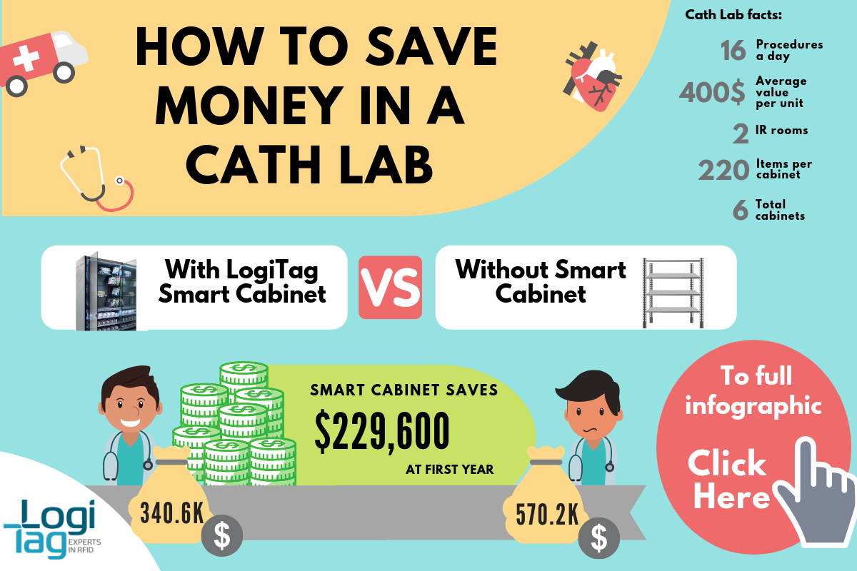 How to save money in a cath lab ad - How to save money in a cath lab - full infographic