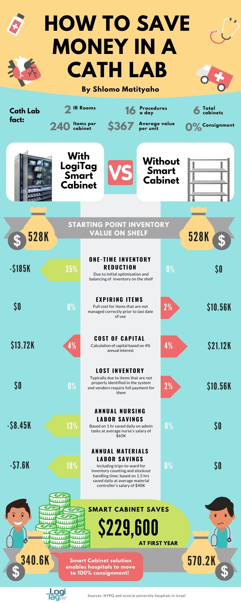 Infographic How to save money in a cath lab - LogiTag Medical Solutions illustrates how to save $229.6K in a cath lab: the complete infographic
