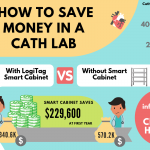 Small featured image 150x150 - LogiTag Medical Solutions illustrates how to save $229.6K in a cath lab: the complete infographic